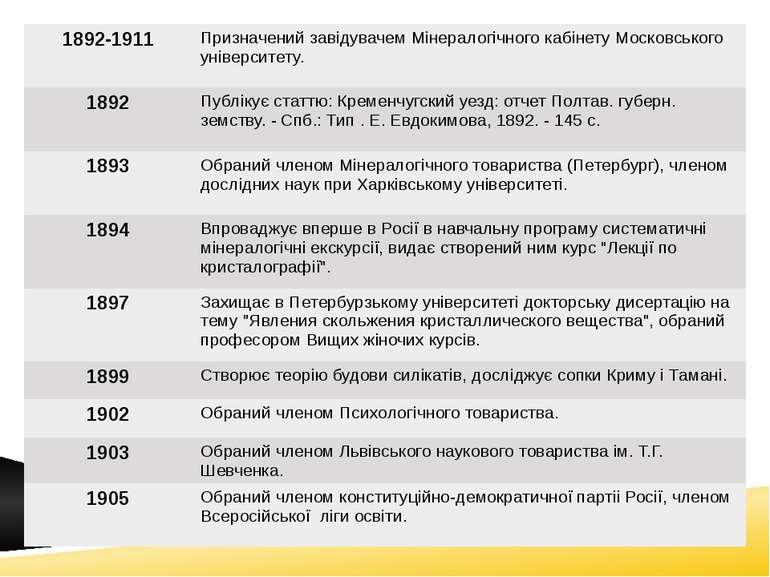 1892-1911 ПризначенийзавiдувачемМiнералогiчногокабiнетуМосковськогоунiверсите...