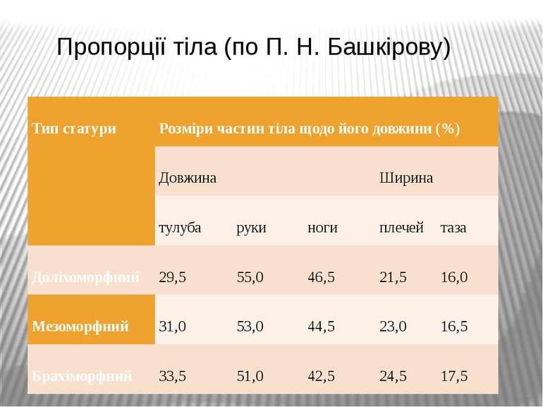 Пропорції тіла (по П. Н. Башкірову) Тип статури Розміри частин тіла щодо йог...