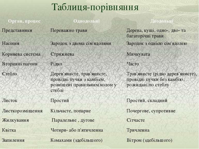 Таблиця-порівняння Орган, процес Однодольні Дводольні Представники Переважно ...