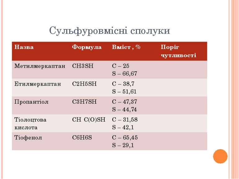 Сульфуровмісні сполуки Назва Формула Вміст,% Поріг чутливості Метилмеркаптан ...