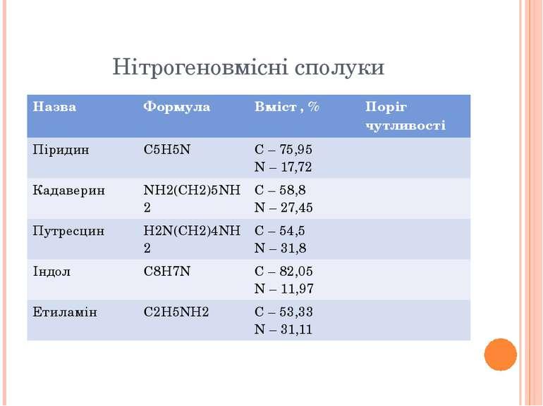 Нітрогеновмісні сполуки Назва Формула Вміст,% Поріг чутливості Піридин C5H5N ...