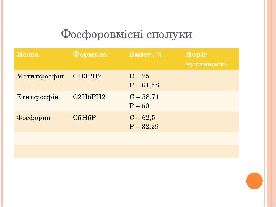 Фосфоровмісні сполуки Назва Формула Вміст,% Поріг чутливості Метилфосфін CH3P...