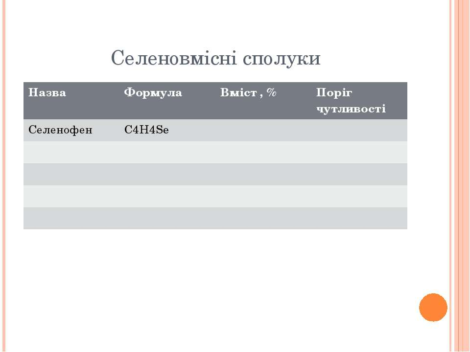 Селеновмісні сполуки Назва Формула Вміст,% Поріг чутливості Селенофен C4H4Se
