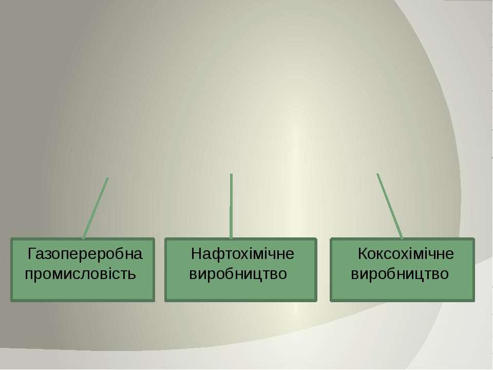 Газопереробна промисловість Нафтохімічне виробництво Коксохімічне виробництво