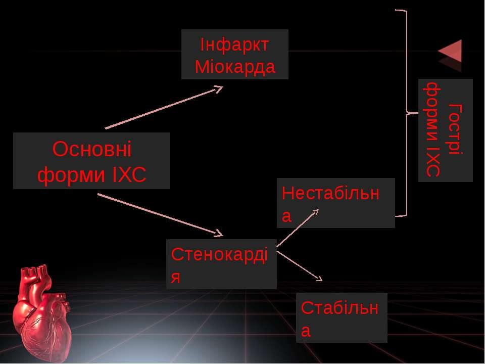 Основні форми ІХС Стенокардія Стабільна Нестабільна Інфаркт Міокарда Гострі ф...