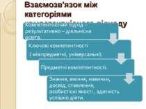 Взаємозв'язок між категоріями компетентнісного підходу