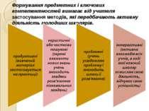 Формування предметних і ключових компетентностей вимагає від учителя застосув...