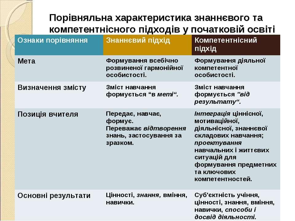 Порівняльна характеристика знаннєвого та компетентнісного підходів у початков...