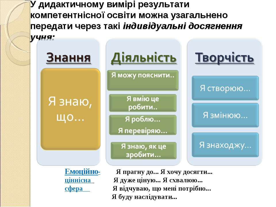 У дидактичному вимірі результати компетентнісної освіти можна узагальнено пер...