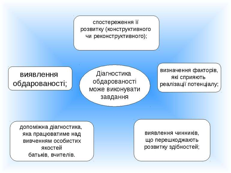 Діагностика обдарованості може виконувати завдання виявлення обдарованості; с...