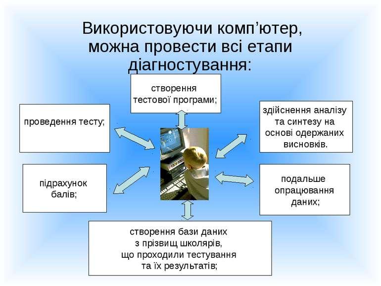 Використовуючи комп'ютер, можна провести всі етапи діагностування: проведення...