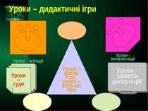 Уроки – дидактичні ігри Уроки - імітації Уроки - імпровізації Уроки – захисти...