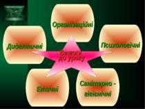Дидактичні Організаційні Етичні Психологічні Санітарно - гігієнічні Вимоги до...
