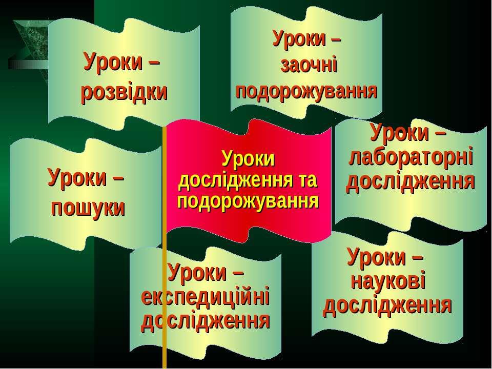 Уроки – розвідки Уроки – заочні подорожування Уроки – пошуки Уроки – лаборато...