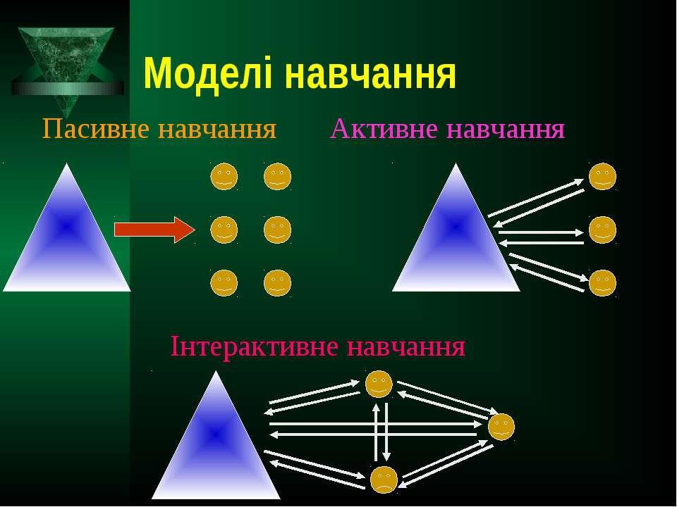 Моделі навчання Пасивне навчання Активне навчання Інтерактивне навчання