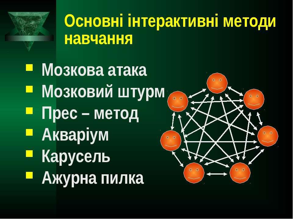 Основні інтерактивні методи навчання Мозкова атака Мозковий штурм Прес – мето...