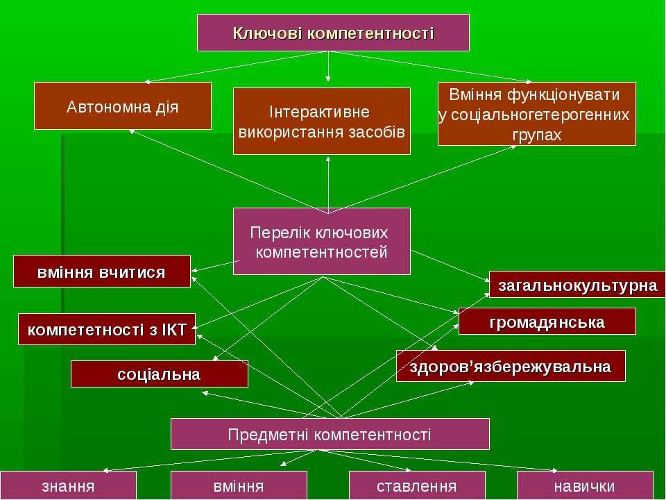 Ключові компетентності Вміння функціонувати у соціальногетерогенних групах за...