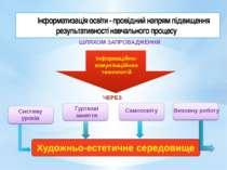 Інформатизація освіти - провідний напрям підвищення результативності навчальн...