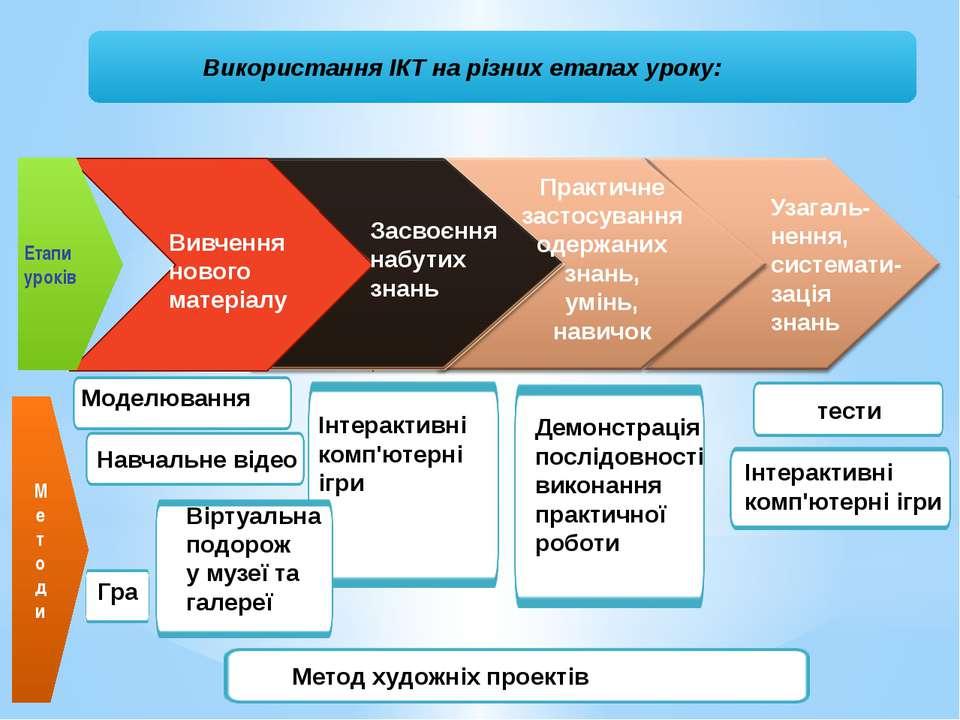 Використання ІКТ на різних етапах уроку: Етапи уроків Засвоєння набутих знань...