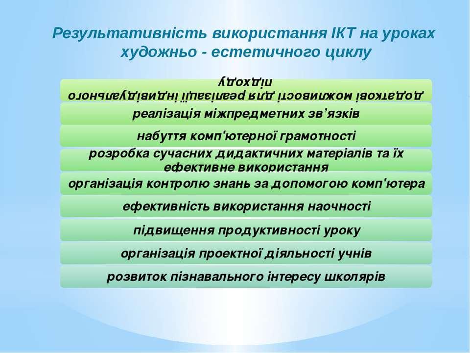 Результативність використання ІКТ на уроках художньо - естетичного циклу