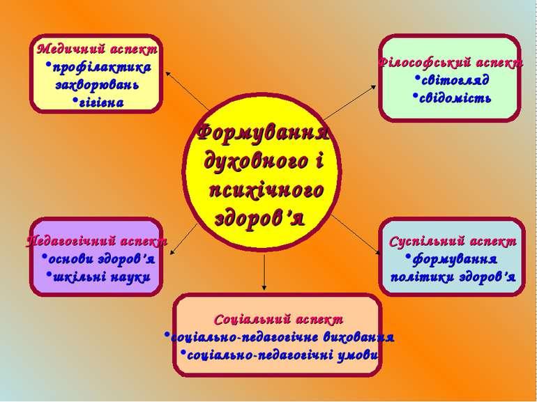 Формування духовного і психічного здоров'я Філософський аспект світогляд свід...