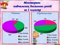 Моніторинг навчальних досягнень учнів за І семестр