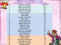Рейтинг успішності учнів 2-А класу за підсумками І семестру 2012-2013 навчаль...