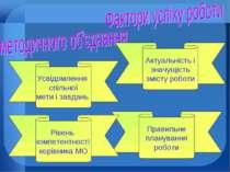 Усвідомлення спільної мети і завдань Правильне планування роботи Актуальність...
