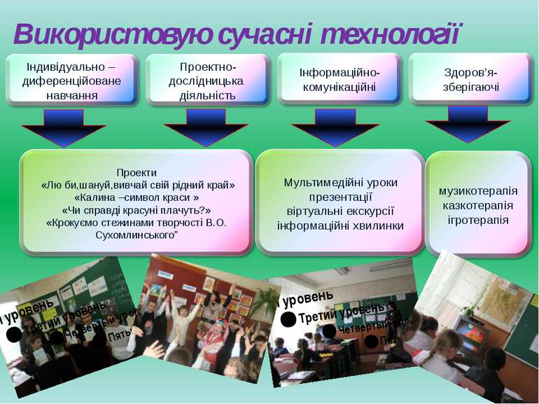 Використовую сучасні технології Індивідуально – диференційоване навчання Прое...