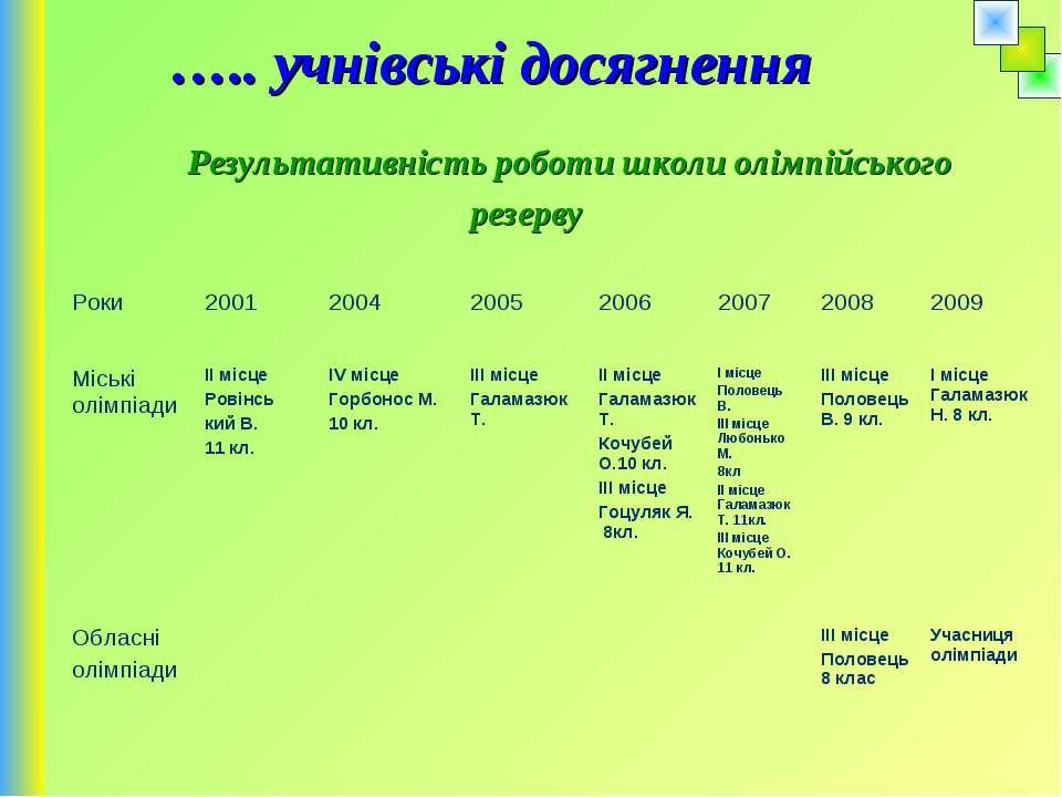 ….. учнівські досягнення Результативність роботи школи олімпійського резерву ...