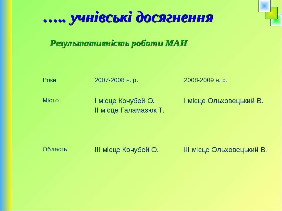 ….. учнівські досягнення Результативність роботи МАН Роки 2007-2008 н. р. 200...