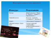 Моніторинг педагогічної діяльності Конкурс Результат Кенгуру Добрийрезультат ...