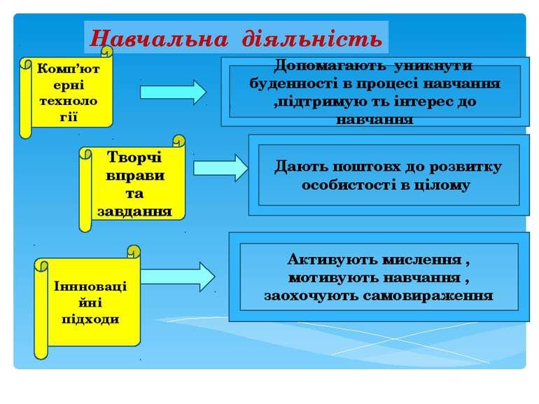 Навчальна діяльність Комп'ютерні техноло гії Творчі вправи та завдання Інннов...