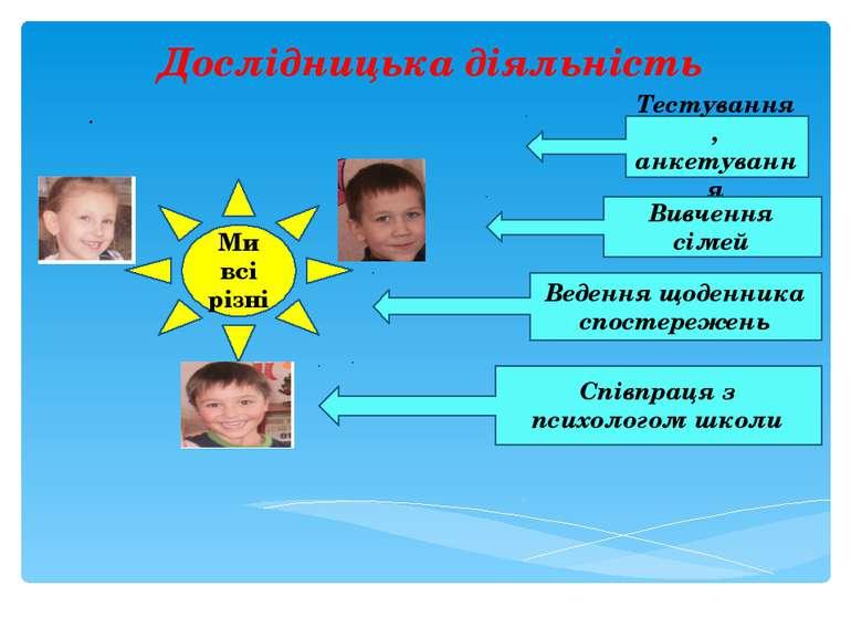 Дослідницька діяльність . Ми всі різні Тестування , анкетування Вивчення сіме...