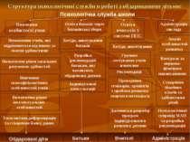Структура психологічної служби в роботі з обдарованими дітьми: Психологічна с...