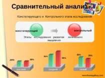 Сравнительный анализ высокий констатирующий контрольный средний низкий 45% 55...