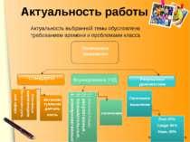 Актуальность работы Формирование УУД Результаты диагностики Стандарты Ключевы...