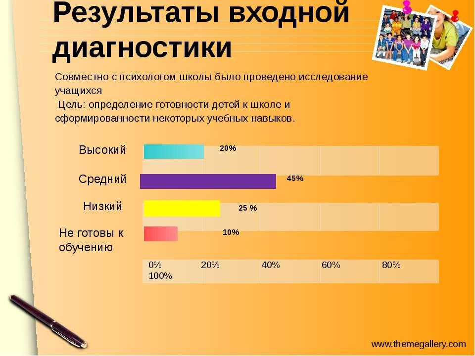 Результаты входной диагностики Высокий Средний Низкий 0% 20% 40% 60% 80% 100%...