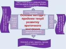 Основні методи і прийоми теорії розвитку критичного мислення Складання запита...