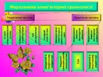 Формування комп'ютерної грамотності Теоретична частина Практична частина Прав...