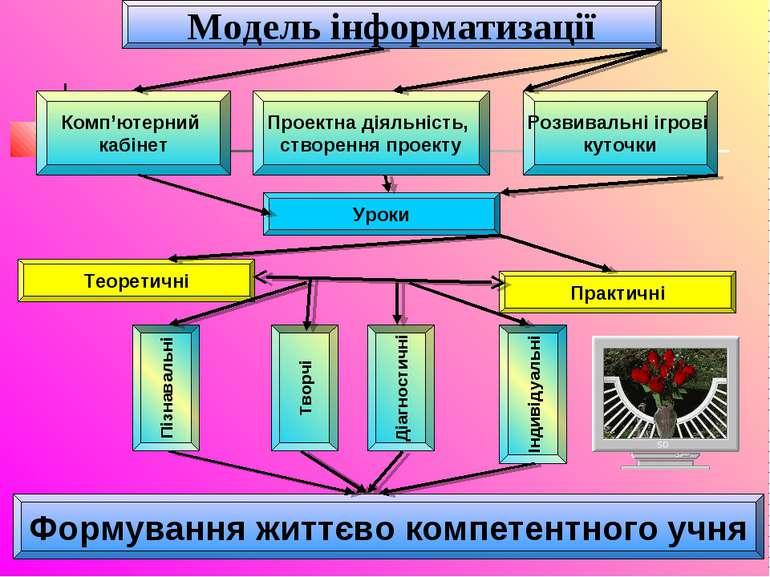 Модель інформатизації Комп'ютерний кабінет Теоретичні Уроки Практичні Проектн...