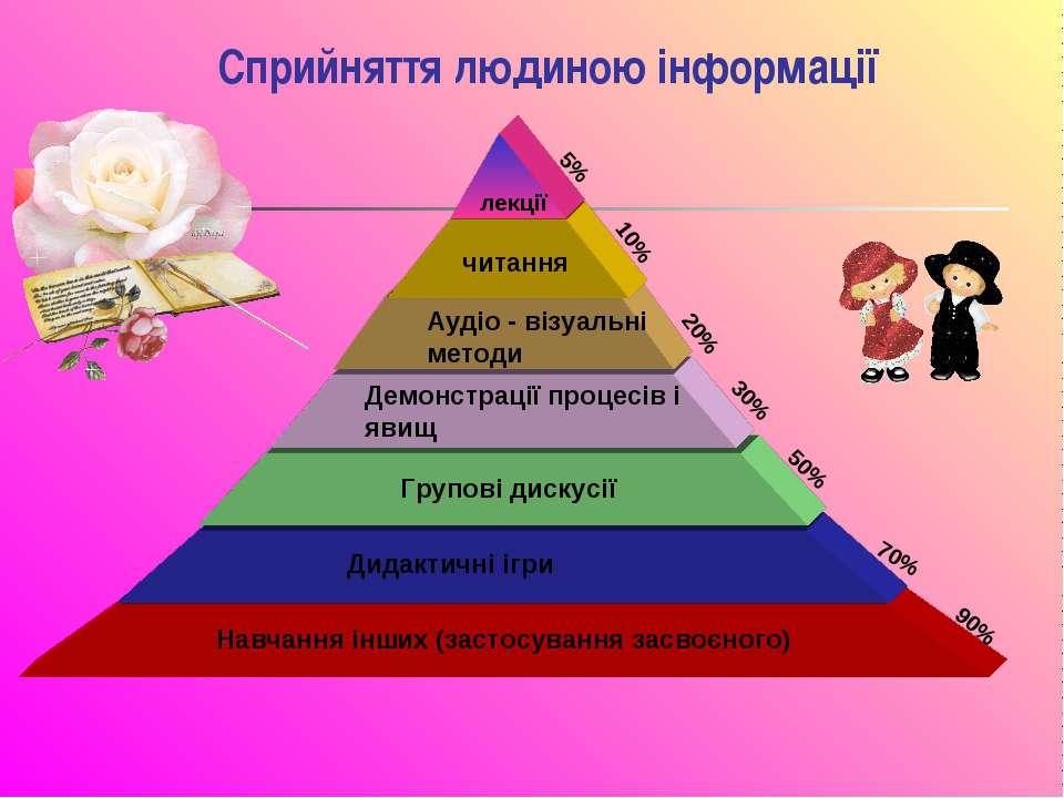 Сприйняття людиною інформації Навчання інших (застосування засвоєного) 90% Ди...