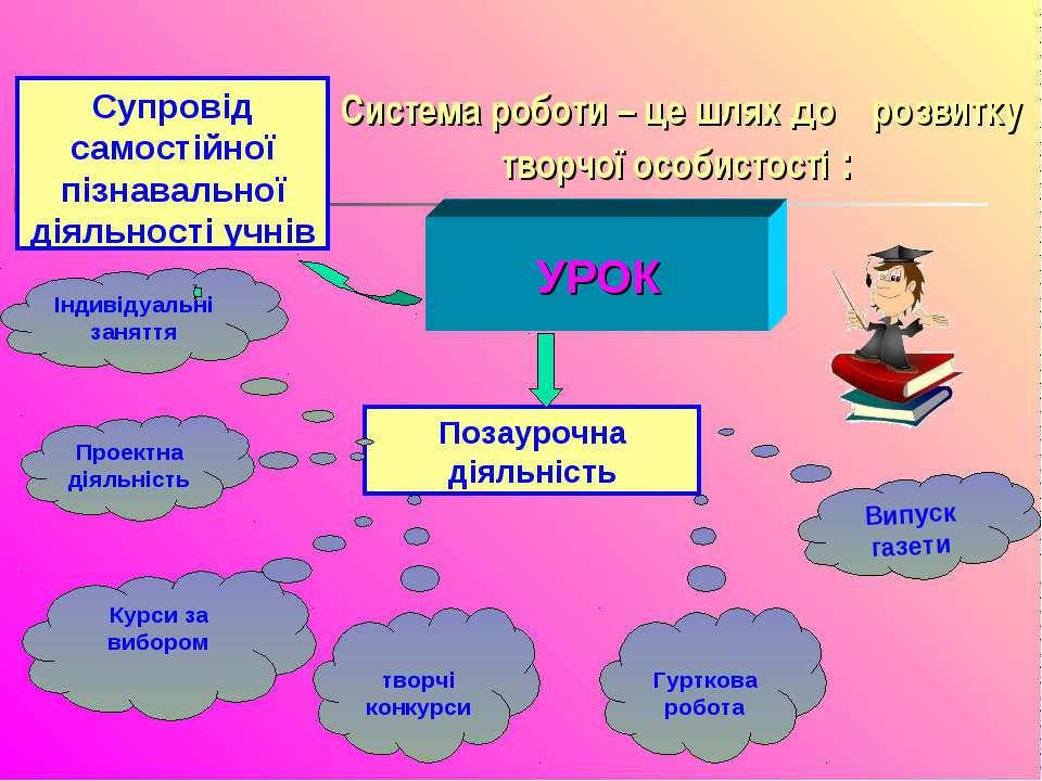 УРОК Супровід самостійної пізнавальної діяльності учнів Позаурочна діяльність...