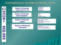 Класифікація засобів розвитку сили Вправи з обтяженням масою власного тіла Вп...