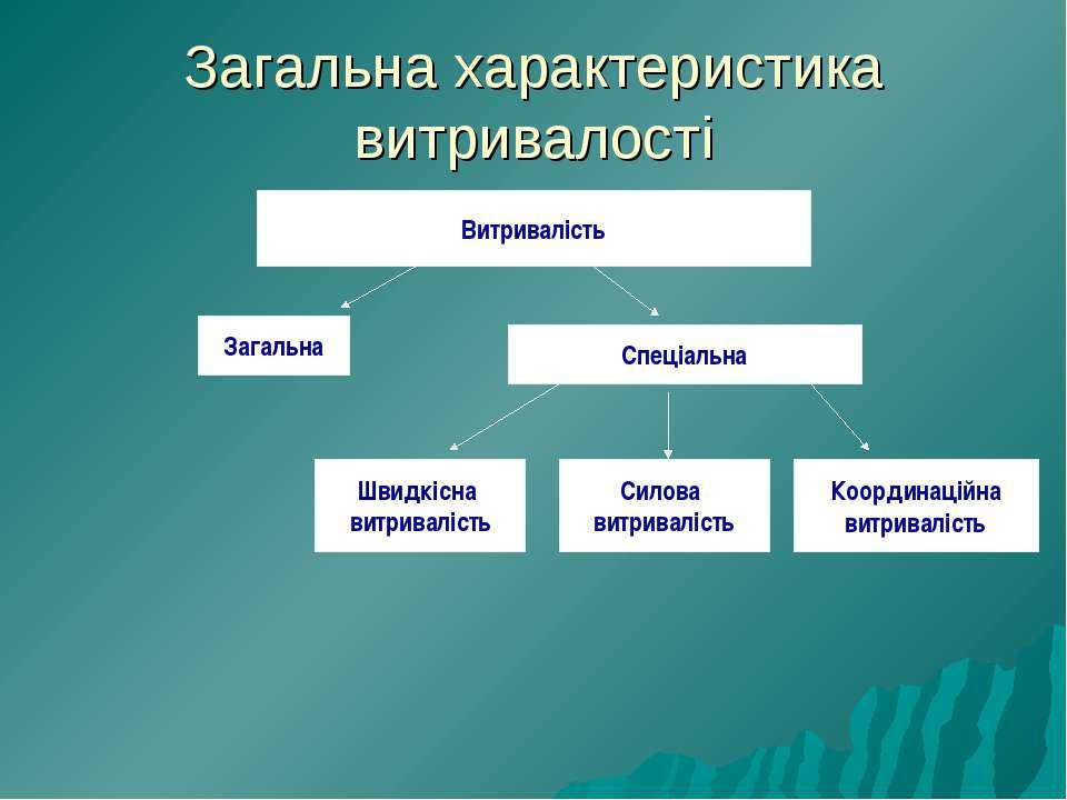 Загальна характеристика витривалості Витривалість Загальна Спеціальна Швидкіс...