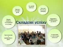 Складові успіху : Підтримка у дітей інтересу до школи Віддаю перевагу несподі...