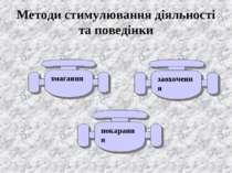Методи стимулювання діяльності та поведінки змагання заохочення покарання