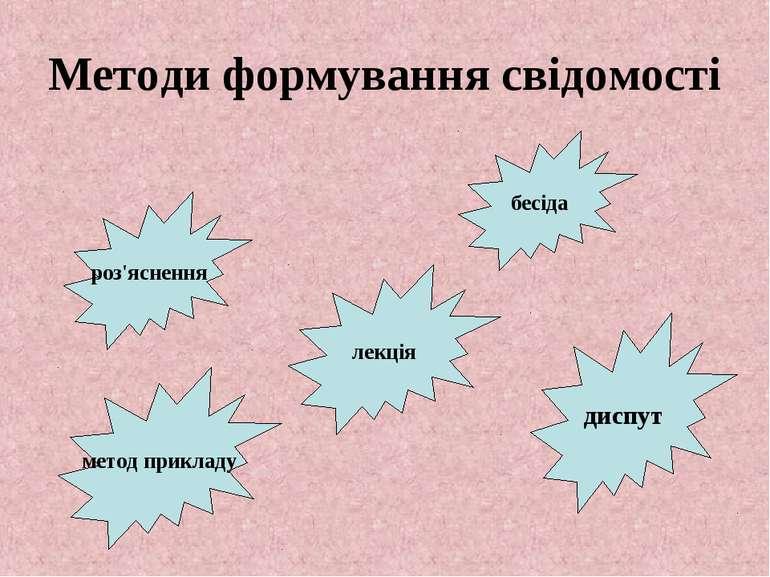 Методи формування свідомості роз'яснення метод прикладу бесіда диспут лекція
