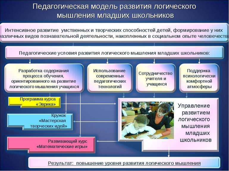 Педагогическая модель развития логического мышления младших школьников