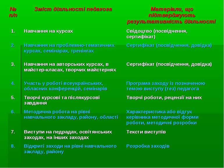 № п/п Зміст діяльності педагога Матеріали, що підтверджують результативність ...